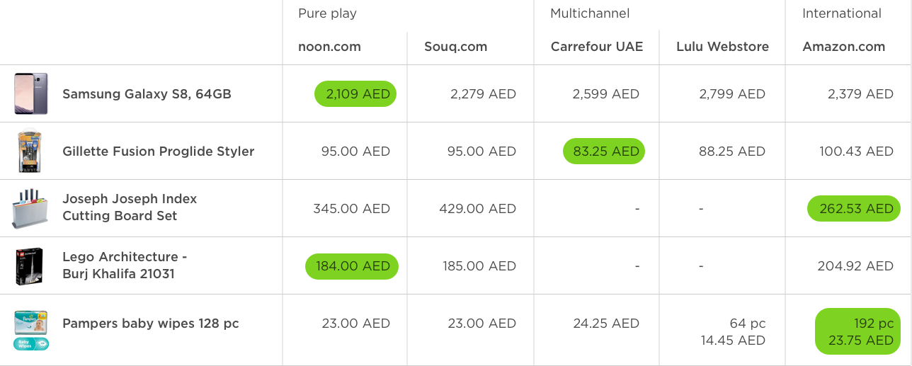 Noon Souq Carrefour Lulu Price Comparison