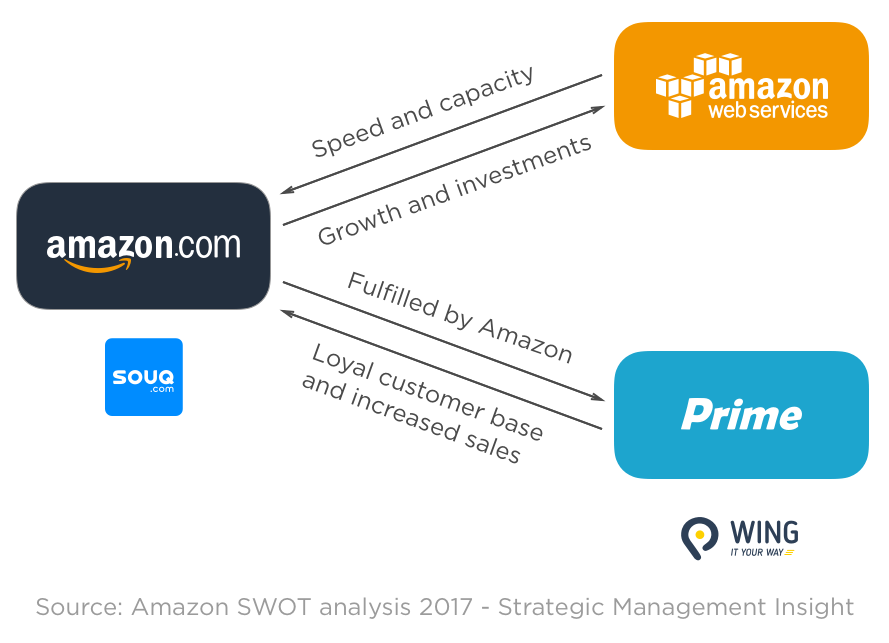 Amazon me is coming - what to expect in consideration of Amazon in